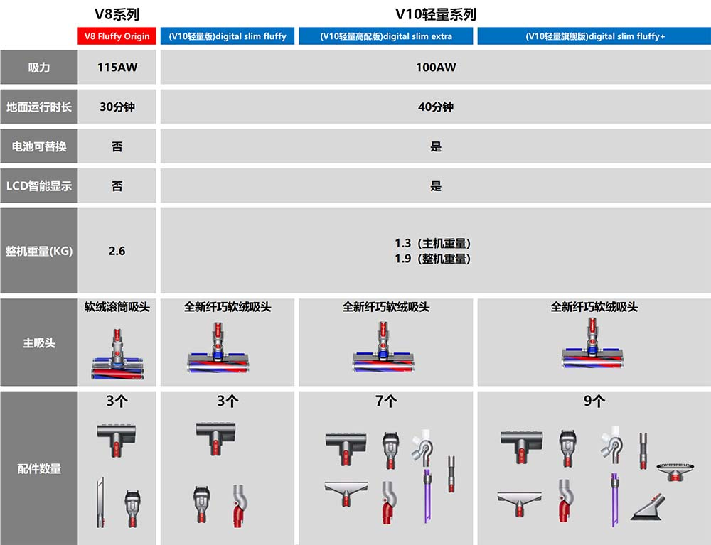 戴森Dyson吸尘器V8和V10有什么区别?如何选择?